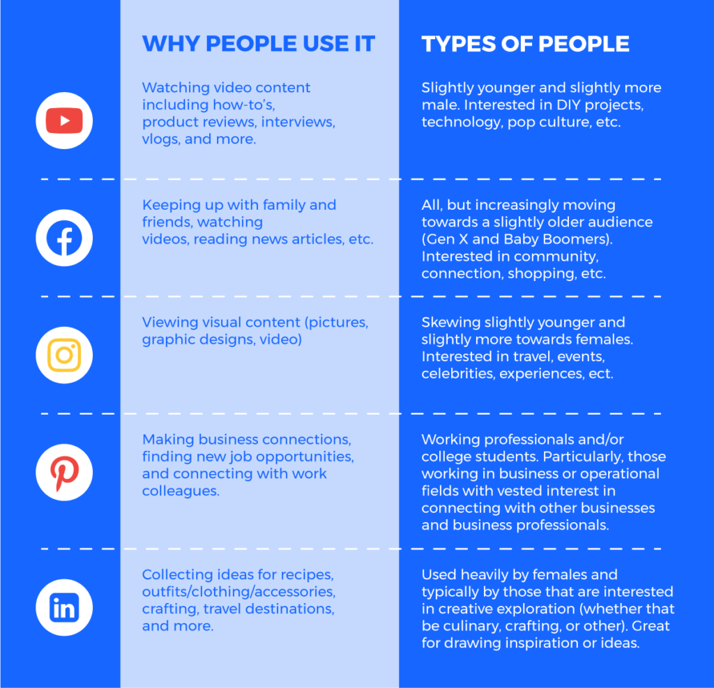 audience information on social media sites