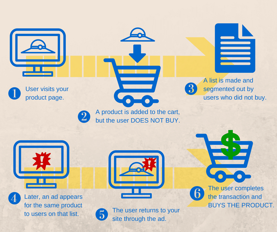ecommerce remarketing strategies process