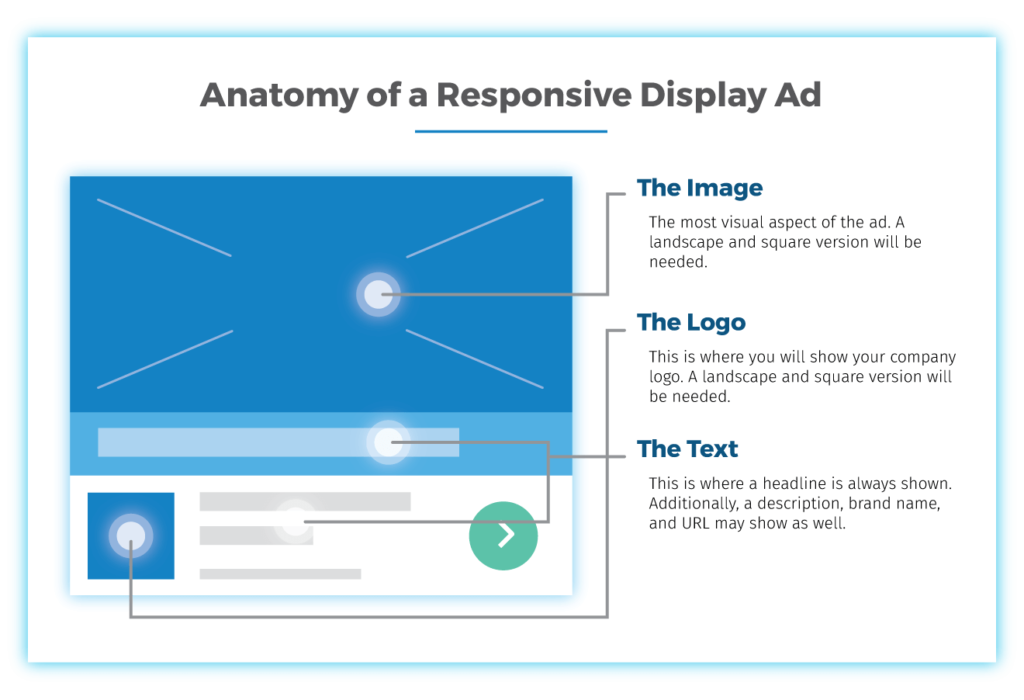 How To Design Google Responsive Display Ads In 4 Easy Steps