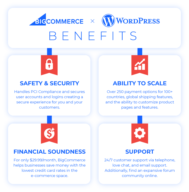 bigcommerce for wordpress plugin benefits