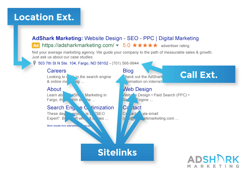 Here is an example of the location extension, call extension, and sitelinks used in a Google display advertisement.