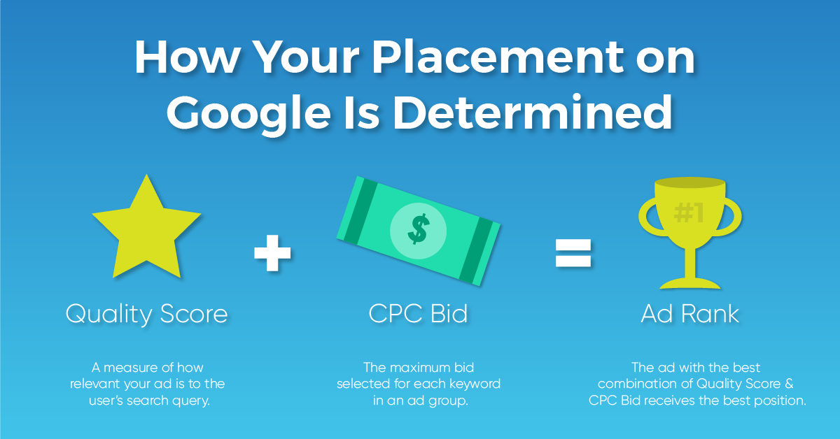 A graphic explaining how a company's placement on Google is determined with a formula of quality socre and CPC Bid equals the adrank.