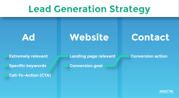An image of the lead generation strategy consisting of ad, website, and contact.