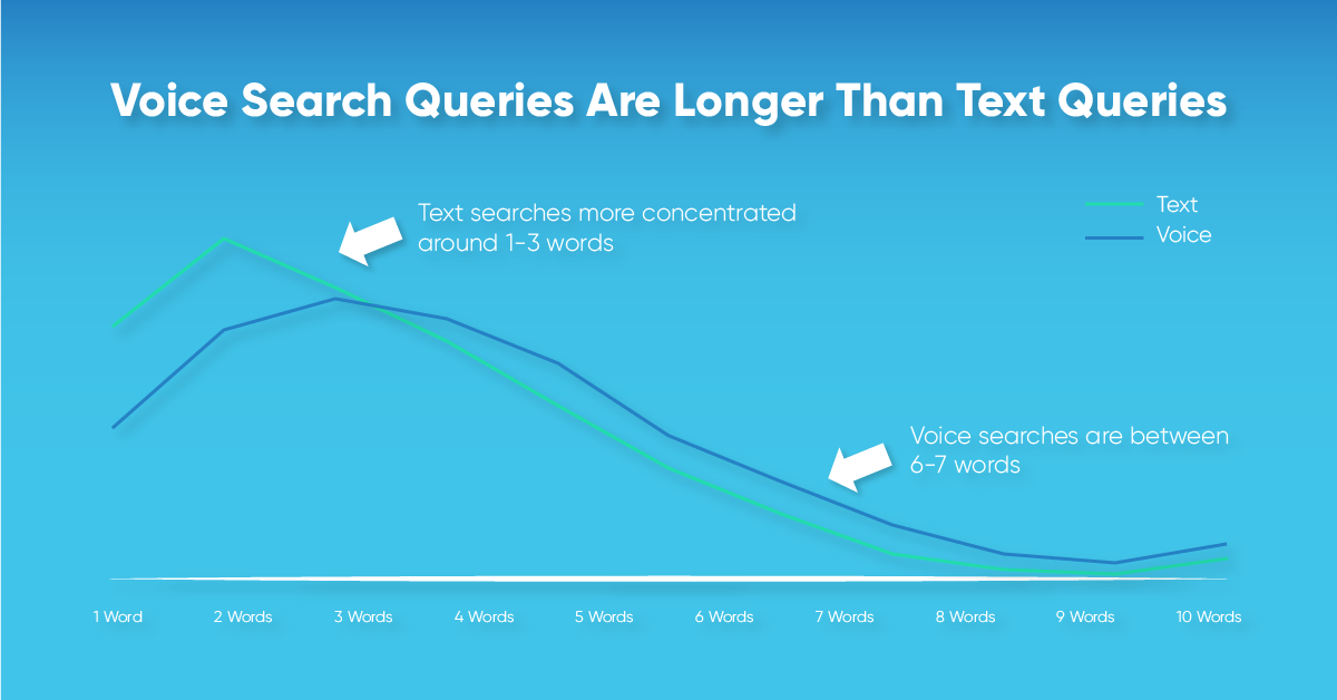 a graphic showing how voice search queries are longer than text queries