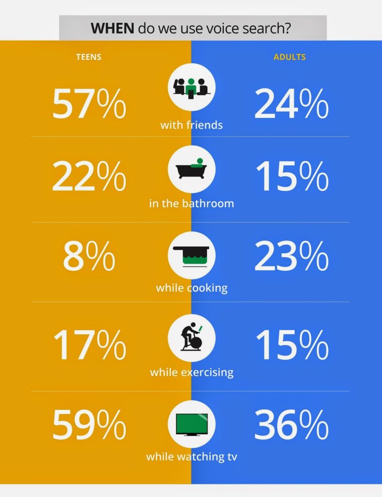 Voice Search Statistics from Google - The Mobile Voice Study