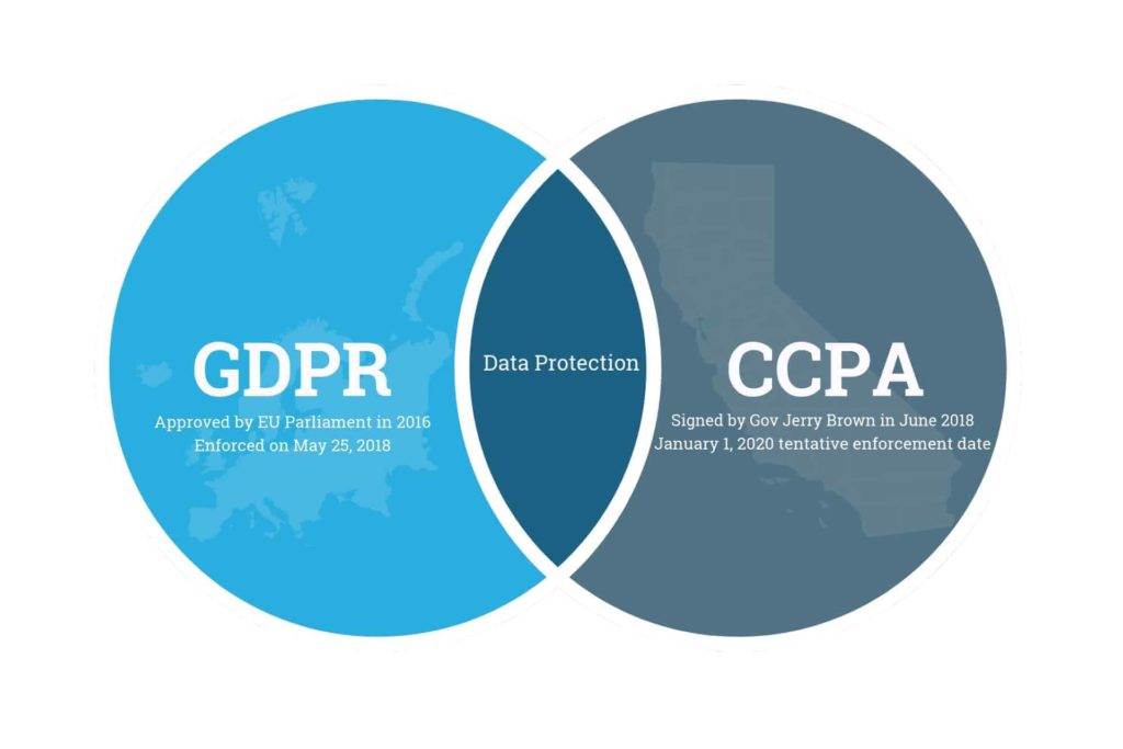 ccpa gdpr digital marketing