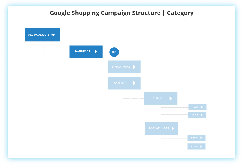 Google Shopping Category Campaign Structure