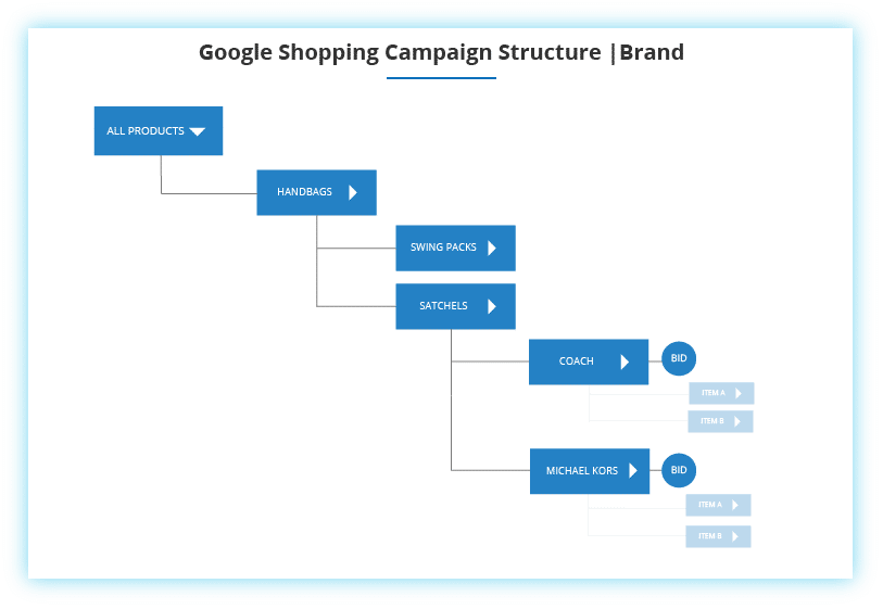 Google Shopping Brand Campaign Structure