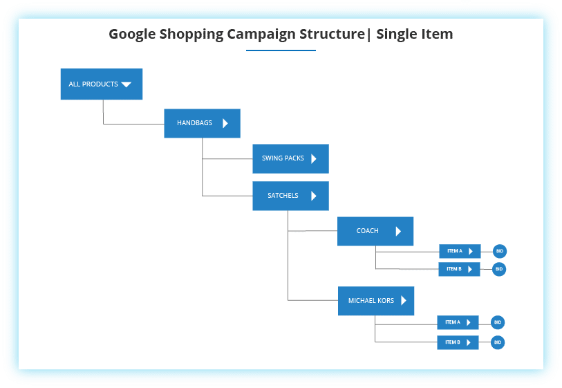 Google Shopping Single Item Campaign Structure